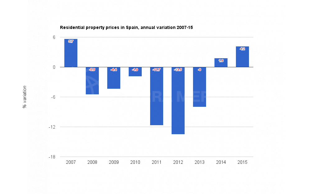 residential-property-prices-in-spain-annual-variation-2006-15