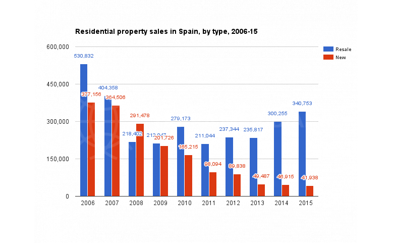 residential-property-sales-in-spain-by-type-2006-15