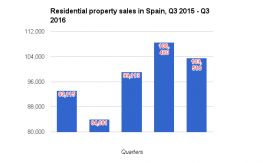 SPAIN AND COSTA DEL SOL RESIDENTIAL PROPERTY MARKET REPORT Q3 2016