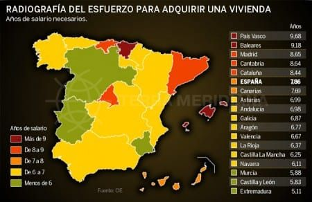Housing Affordability in Spain
