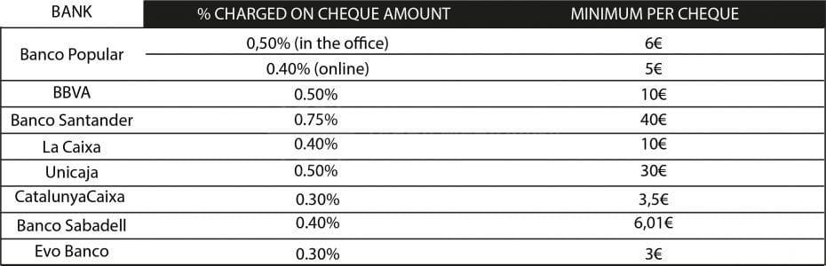 Le coût élevé d'un chèque bancaire