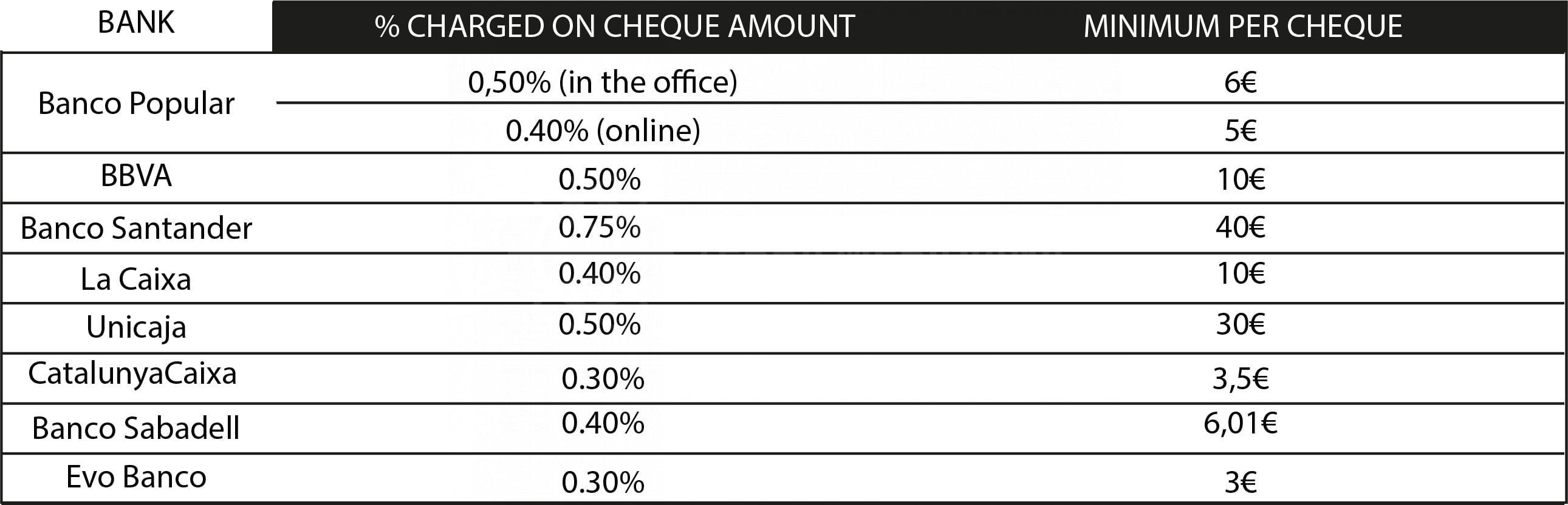 Las altas comisiones de los cheques bancarios