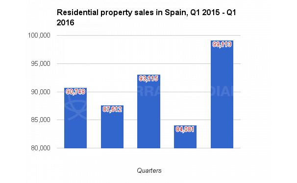 Spain and Costa del Sol residential propertu market report Q1 2016