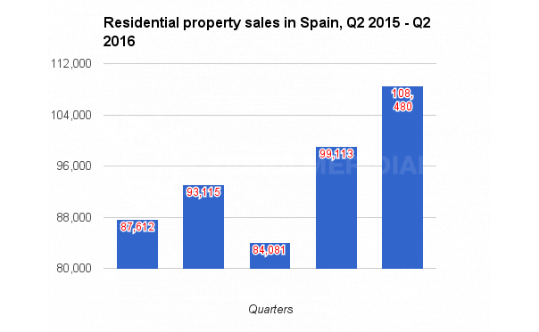 SPAIN AND COSTA DEL SOL RESIDENTIAL PROPERTY MARKET REPORT Q2 2016