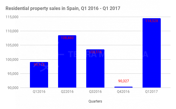 SPAIN AND COSTA DEL SOL RESIDENTIAL PROPERTY MARKET REPORT Q1 2017