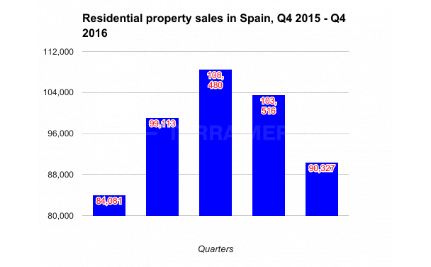 SPAIN AND COSTA DEL SOL RESIDENTIAL PROPERTY MARKET REPORT Q4 2016