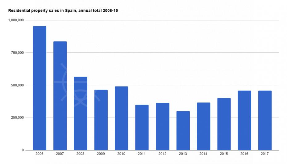 residential-property-sales-spain-2006-2015