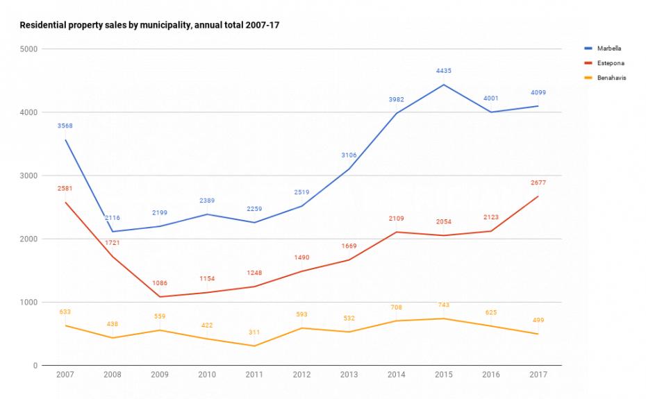 Residential-sales-by-municipality-marbella-estepona-benahavis-2007-2017