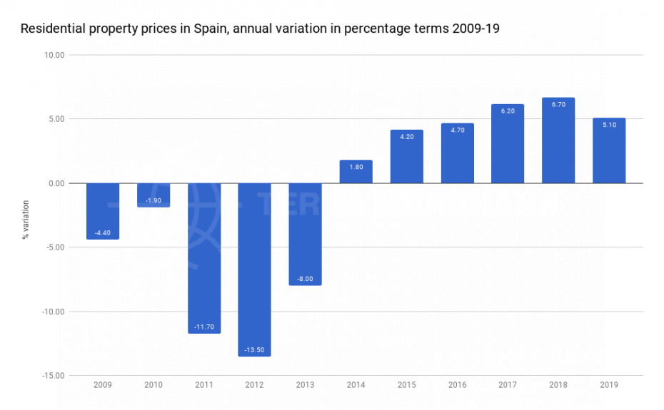 residential-property-prices-in-spain-annual-variation-in-percentage-terms-2009-2019