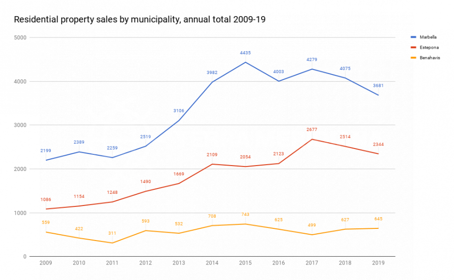 residential-property-sales-by-municipality-annual-total-2009-2019