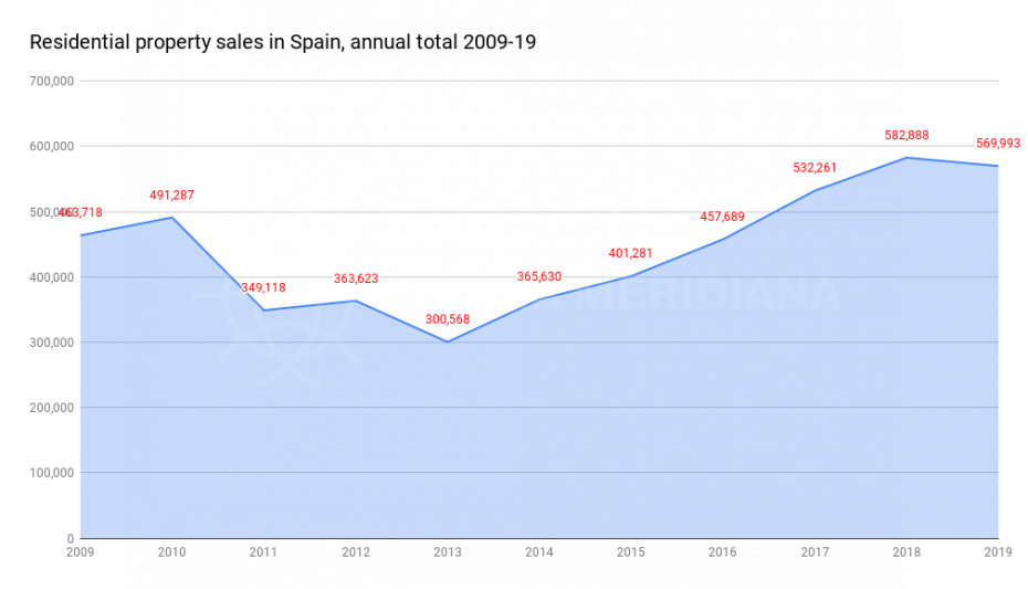residential-property-sales-in-spain-annual-total-2009-2019