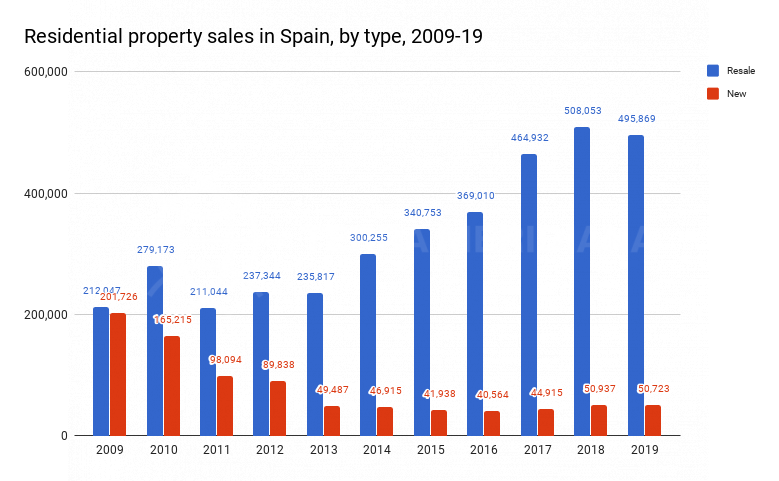 residential-property-sales-in-spain-by-type-2009-2019